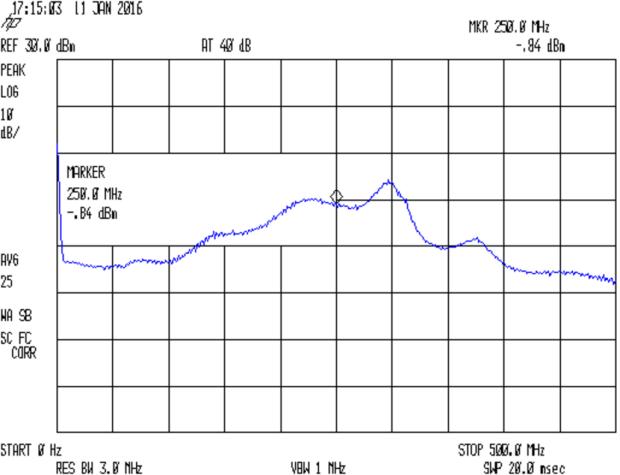 Noise source spectrum - pk det 25 avg