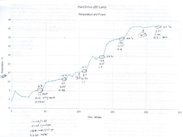 Hard Drive Mood Light - temp vs power data - graph