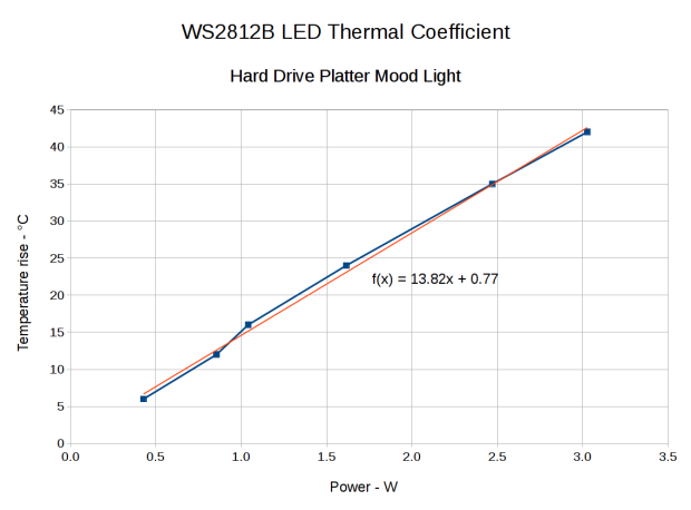 Hard Drive Mood Light - Temperature vs Power