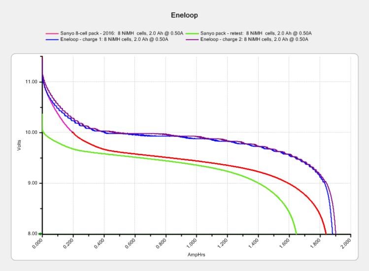Eneloop - 8-cell pack - 2010 - 2016 - merged