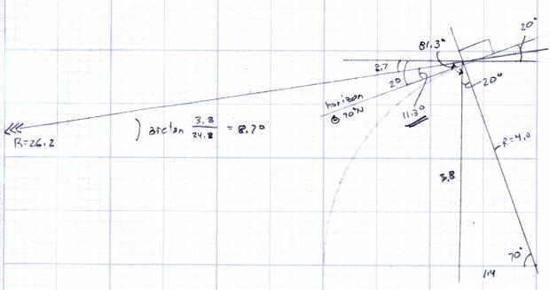 TV Satellite Dish - Horizon Angle at 70° N