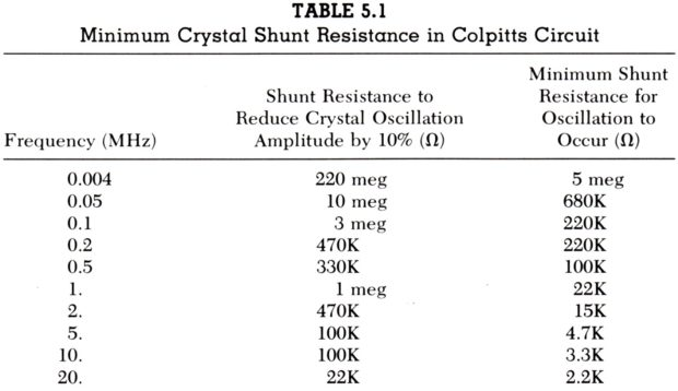 Colpitts Crystal Shunt Resistance Values