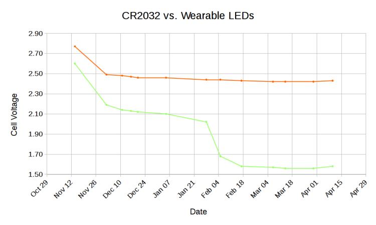 CR2032 vs Wearable LEDs