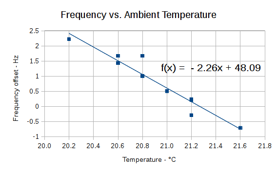 AD9850 DDS Module - Frequency vs Temperature