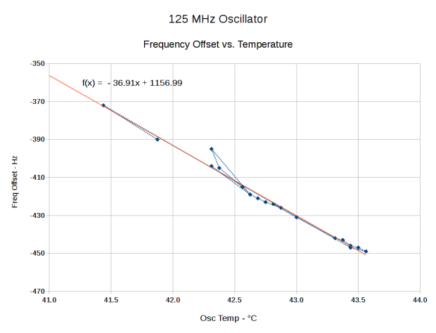 DDS Oscillator Frequency Offset vs. Temperature - complete