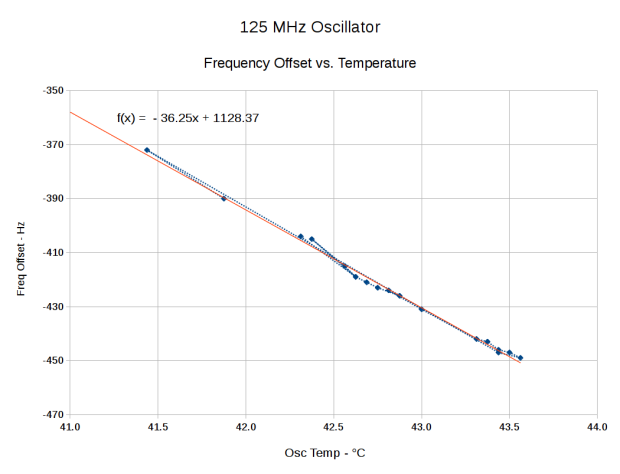 DDS Oscillator Frequency Offset vs. Temperature