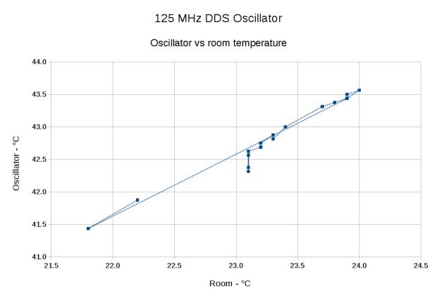DDS Oscillator Temperature vs. Ambient