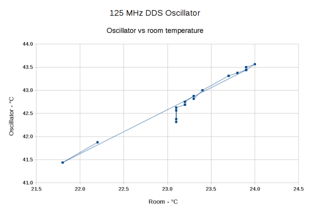 DDS Oscillator Temperature vs. Ambient