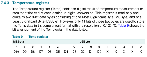 LM75A Temperature Data Format
