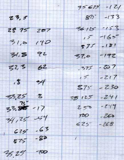 125 MHz Osc Freq Offset vs Temp - 29 - 43 C - data