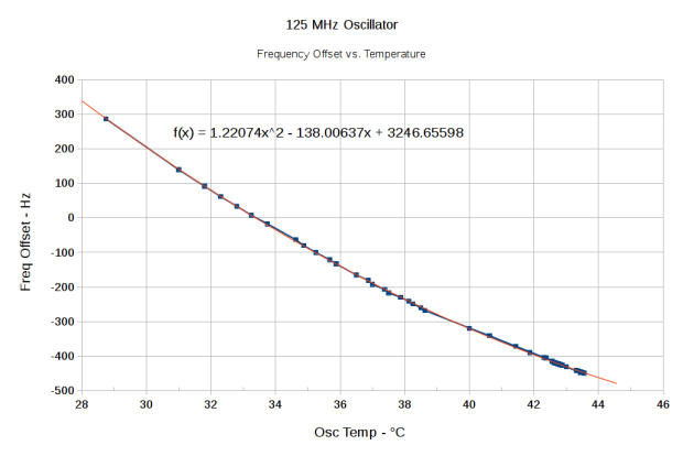 125 MHz Osc Freq Offset vs Temp - Quadratic - 29 - 43 C