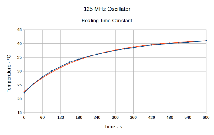 125 MHz Oscillator - Heating Time Constant