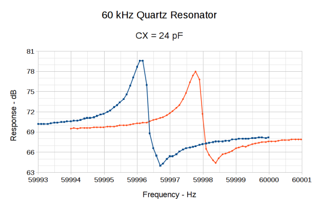 Resonator 0 Spectrum