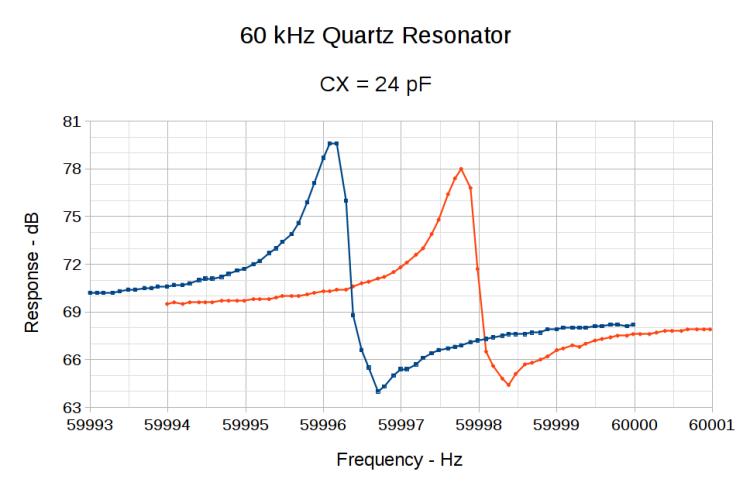 Resonator 0 Spectrum
