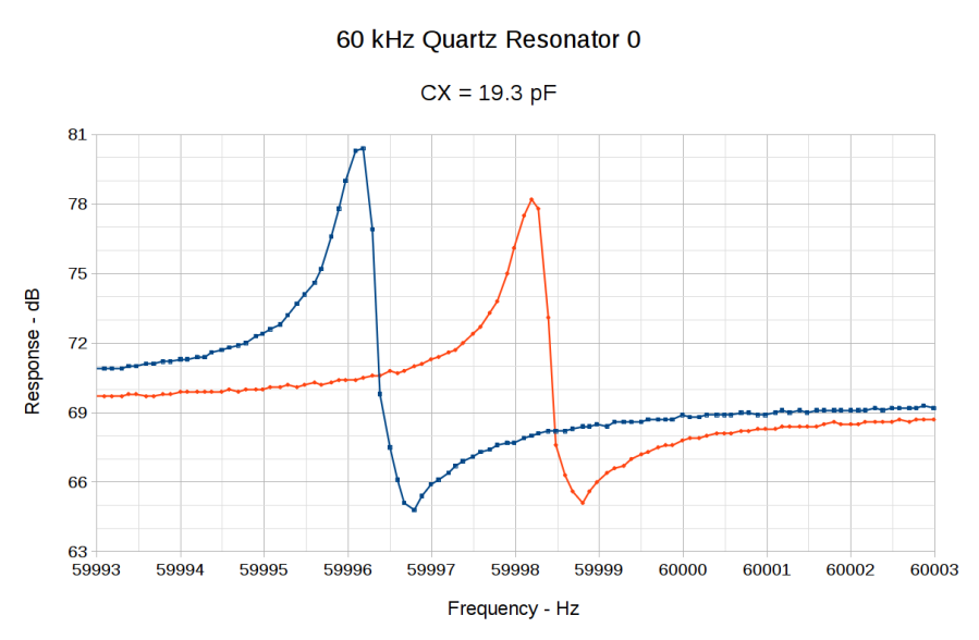60 kHz Quartz Resonator 0 - CX 19.3 pF
