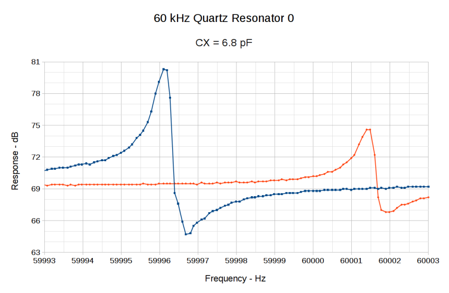 60 kHz Quartz Resonator 0 - CX 6.8 pF