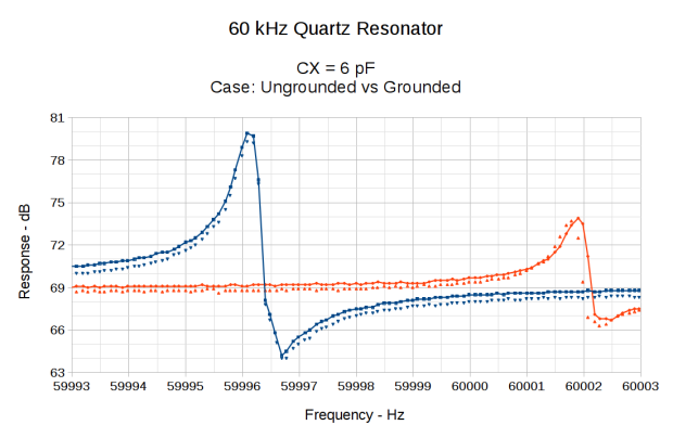 60 kHz Quartz Resonator 0 - CX 6 pF - grounded vs float