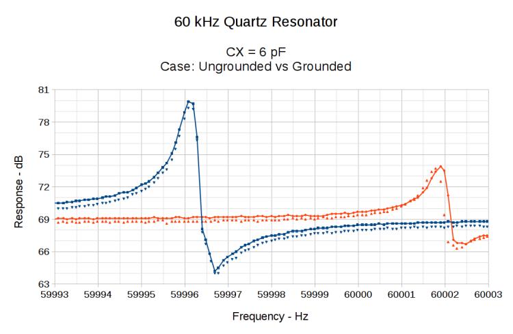 60 kHz Quartz Resonator 0 - CX 6 pF - grounded vs float