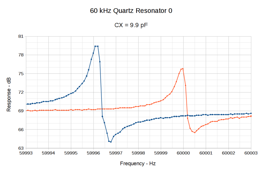 60 kHz Quartz Resonator 0 - CX 9.9 pF