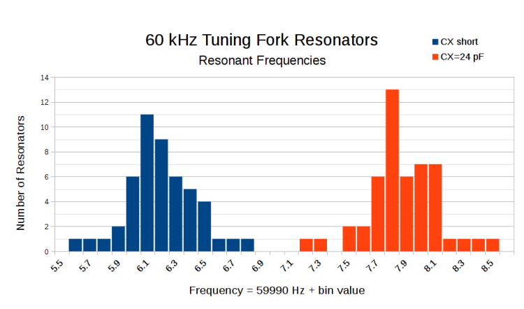 60 kHz Resonant Frequencies - CX 24 pF - histogram