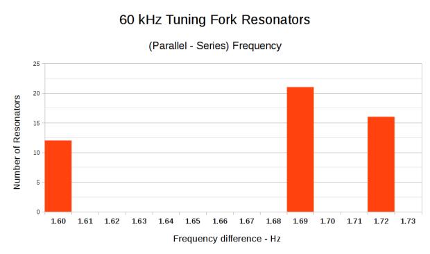 60 kHz Resonant Frequencies - Delta histogram