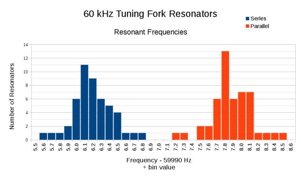 60 kHz Resonant Frequencies - histogram