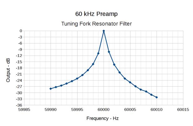 monthly science  60 khz preamp resonator bandwidth