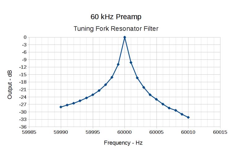 60 kHz Preamp - Bandwidth - 1 Hz steps