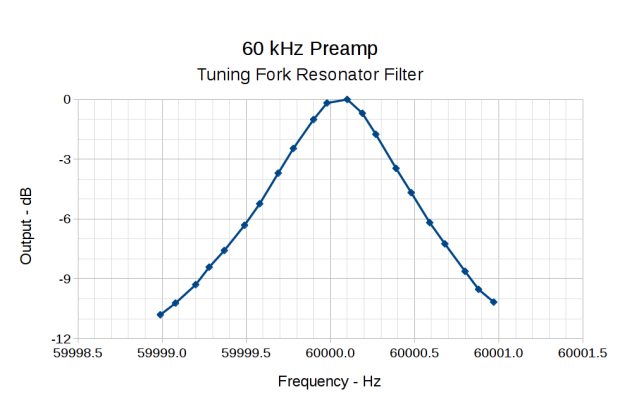 60 kHz Preamp - Bandwidth - 100 mHz steps