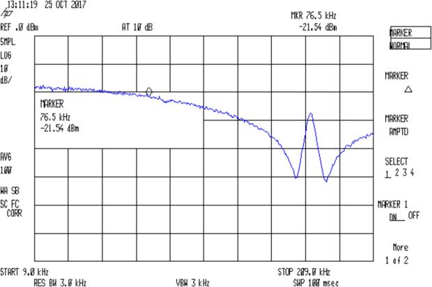 Arduino Galois bit spectrum