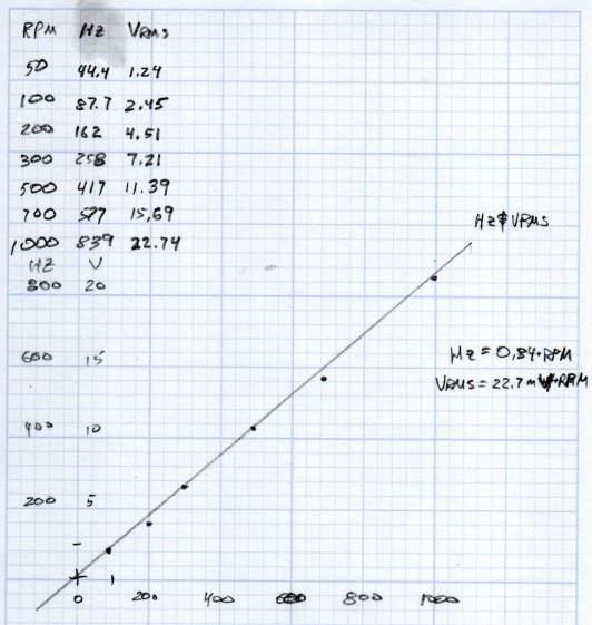 KL17H248-15-4A stepper motor - Back EMF vs RPM - data
