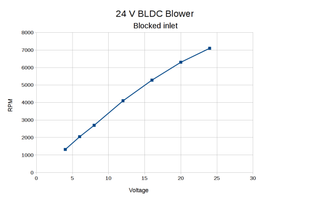 BLDC Blower - RPM vs V - blocked inlet