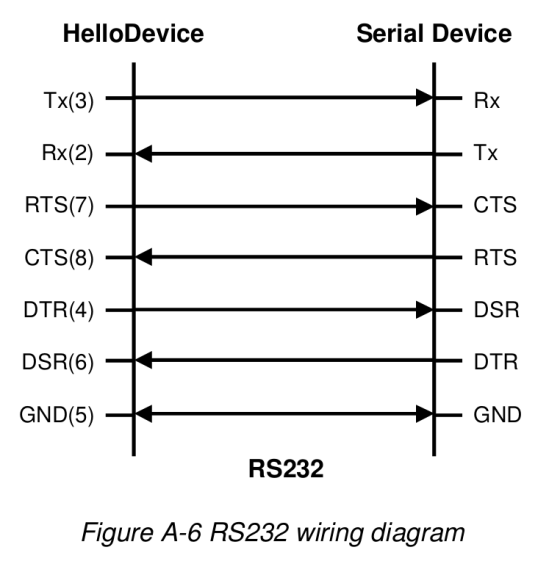 Sena PS410 - RS232 wiring diagram