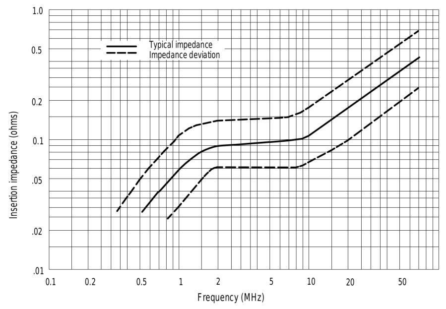 Tek A6302 Current Probe - Insertion Impedance