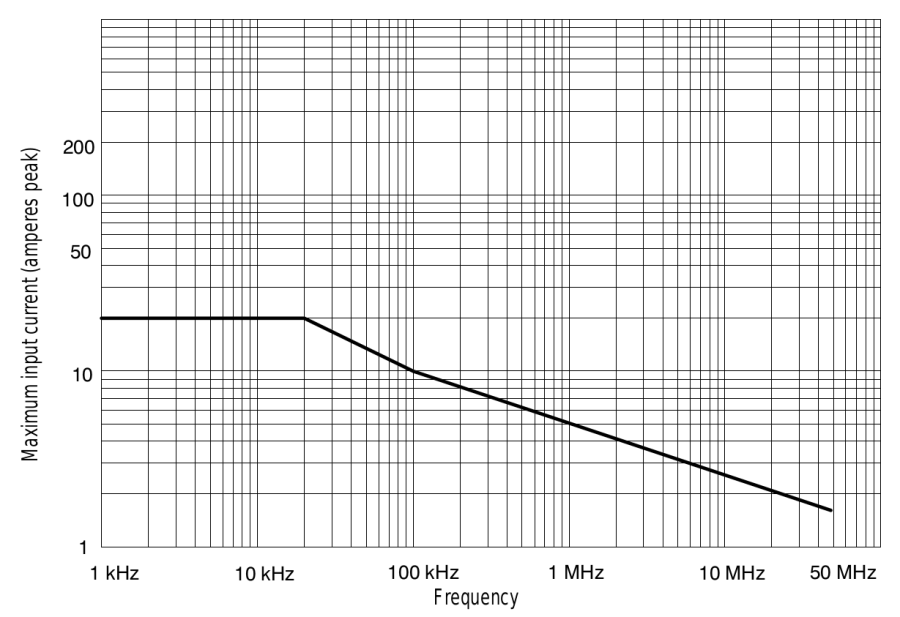 Tek A6302 Current Probe - Max Current Frequency Derating