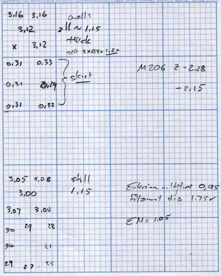 M2 Nozzle and Platform Re-Cal Measurements