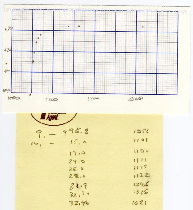 RDS6600 Signal Generator - Warmup plot
