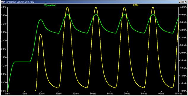 Nightlight - ON waveforms