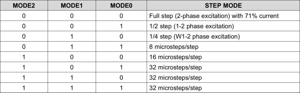 DRV8825 - Stepper Motor Controller - Microstep Modes