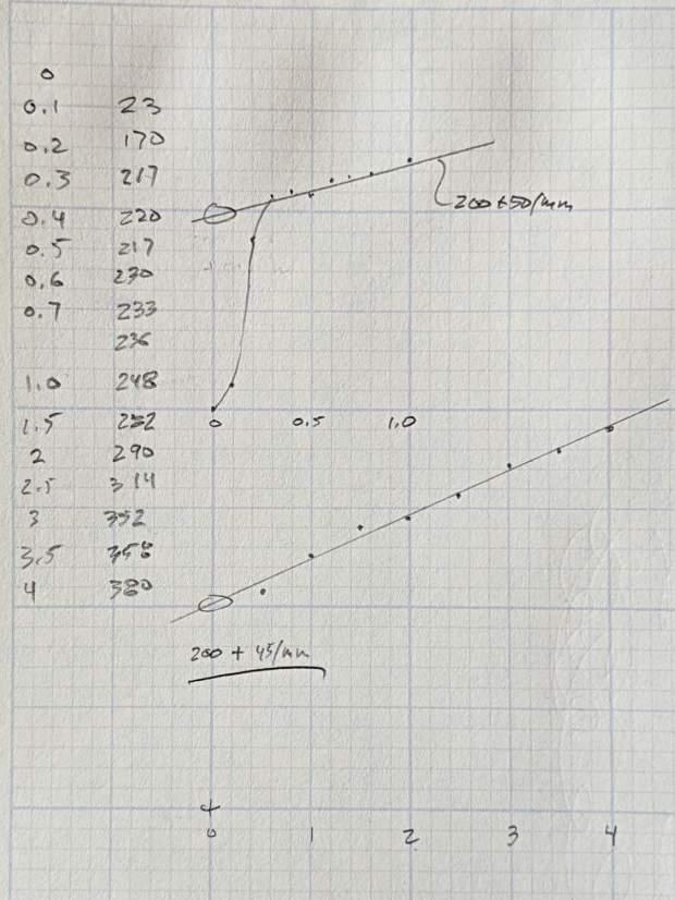 CNC 3018-Pro - diamond bit downforce plot