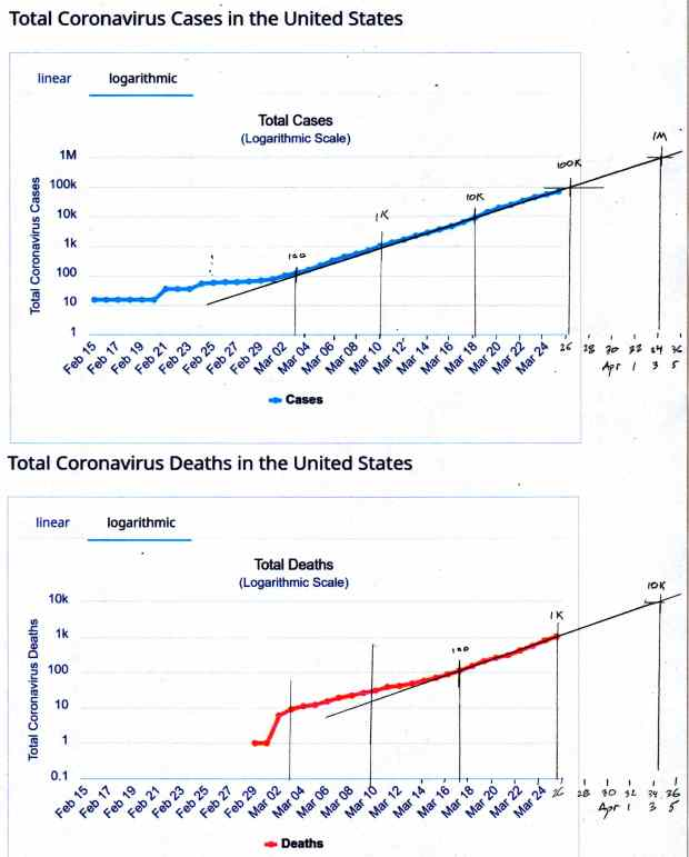 COVID-19 - USA Total Cases and Total Deaths - 2020-03-25