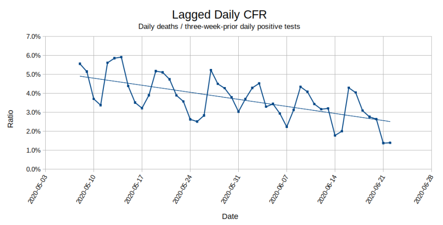 COVID-19 - Lagged Daily CFR - 2020-06-23