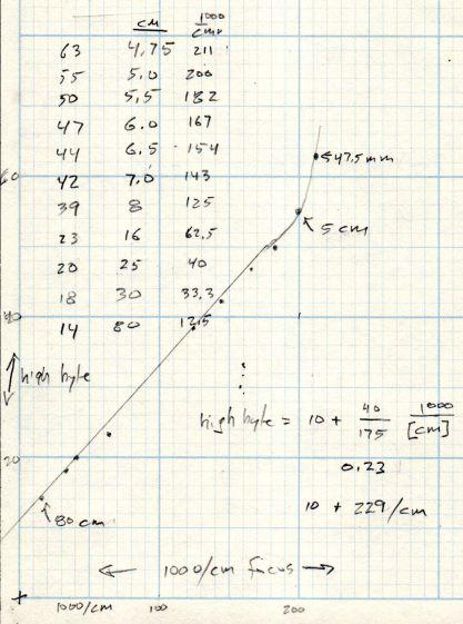Arducam Motorized Focus RPi Camera - focus equation doodles