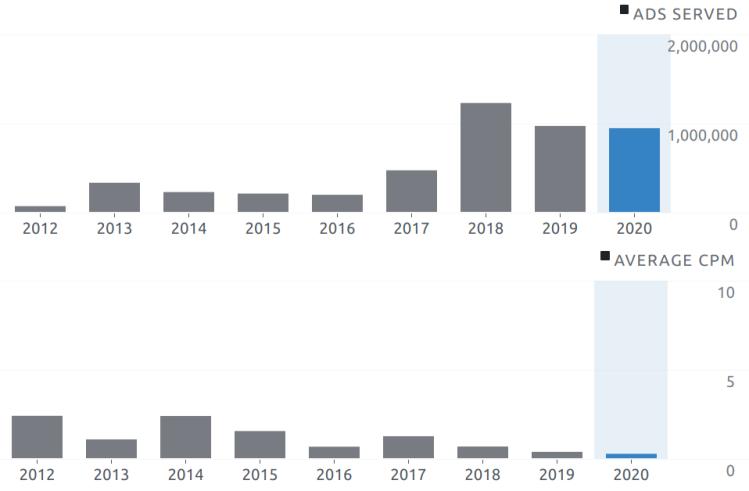 Blog Ad Summary - 2020-12-31