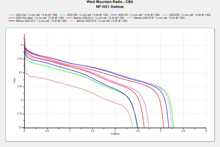 Batmax NP-BX1 - 2021-09 vs 2020-03
